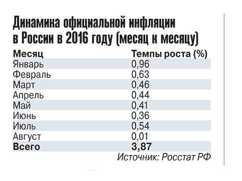 Инфляция в РФ в августе 2016 года составила 0 (ноль) процентов