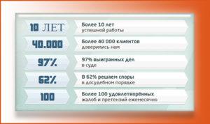 Проценты выигранных дел на сайте адвоката публиковать запрещено