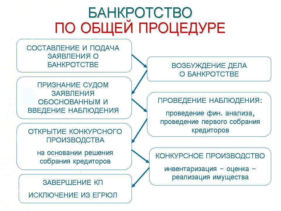 банкротство гражданина или ип