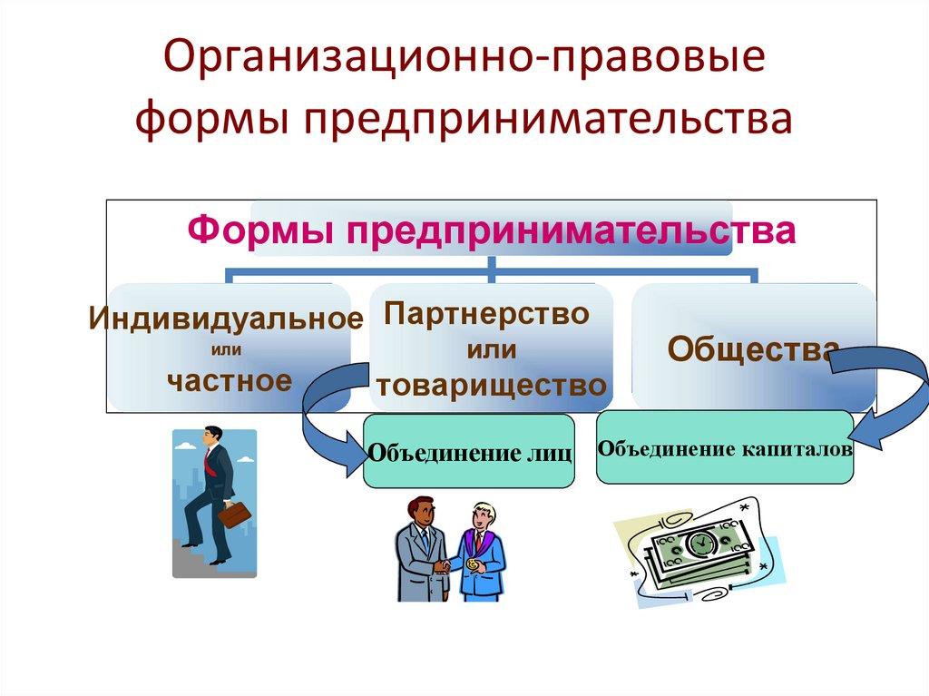 Организационно правовые формы опф